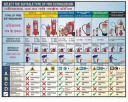 Fire Extinguisher Clification Charts