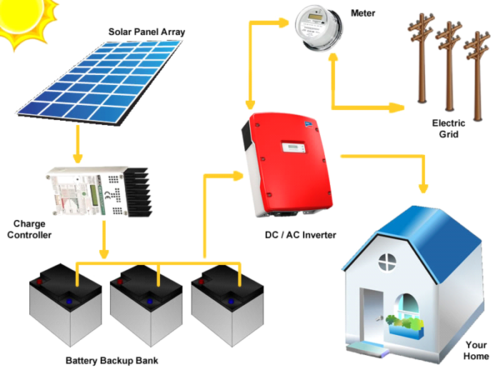 Solar Panel Battery Bank >> 25 Kw Hybrid Solar Plant With Battery Bank Rs 90000 Kilowatt Id