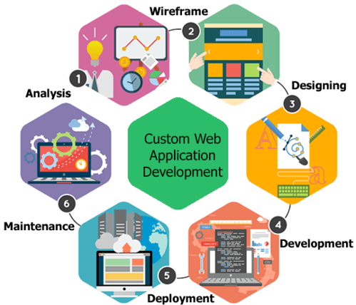 Website Development Services in Ghaziabad