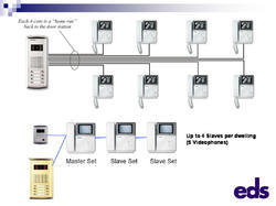 Matrix Intercom System EPABX, 9724746844