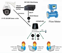 Flow Monitoring On Line Camera Systems