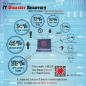 IT Disaster Recovery Service