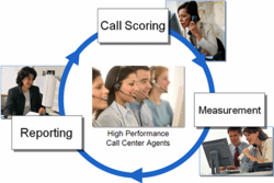 Call Management Software Solutions Offline, Mumbai