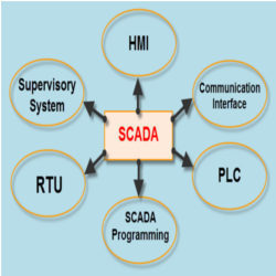 PLC Scada And Controller Scada Open Source Technology