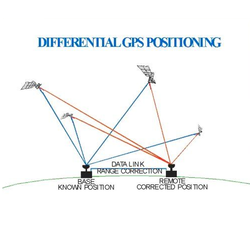 Differential GPS Enhancement Service