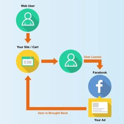 Google Re-Marketing Ads Services