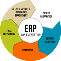 Erp implementation services in pune erp implementation services malvernweather Gallery