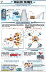 Nuclear Energy For General Chart