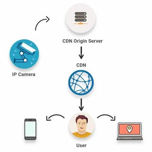 IP Cam Re-streaming Service in Kochi, Thrikkakara by Webmobi Network