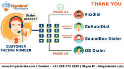 IVR Solution in Ahmedabad