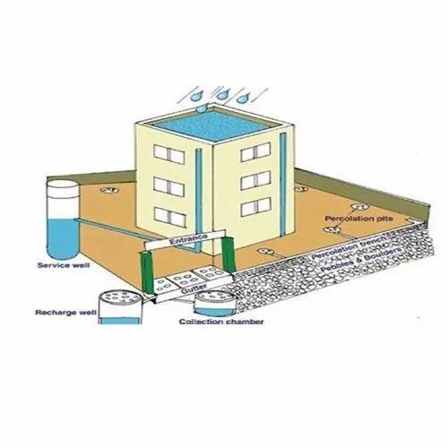 Eco Rainwater Harvesting System