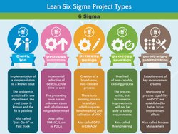 6 Sigma Signage