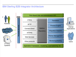 Sterling B2B Integrator Service