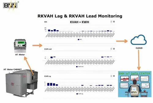 RKVAH Lag & RKVAH Lead