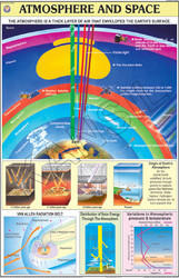 Atmosphere & Space For Physical Geography Chart