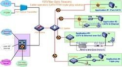 FTTH Partnership Solutions For Cable TV & Fiber N/W Owners for spend above Rs.10 Lakhs