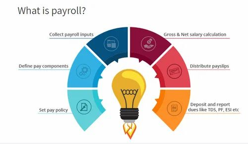 Online Cloud Based Time Attendance With Payroll