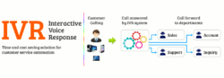 Outbound IVR Solution