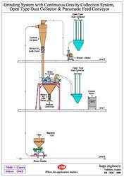 Sugar Grinding System - Continuous Type