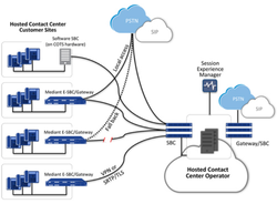 Contact Center Cloud Infrastructure Solution