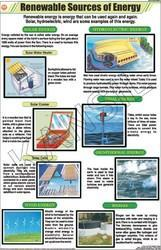 Renewable Sources Of Energy For General Chart