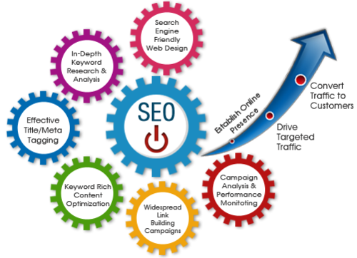 How to Choose Best SEO Services Provider Company