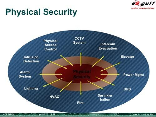 physical security service physical security services rezokart rh indiamart com Network Security Appliance Diagram physical security architecture diagram