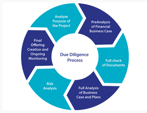 Due diligence, Financial Due Diligence - Technogreen Environmental  Solutions, Pune | ID: 19990864562