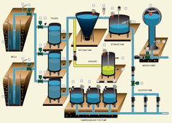 PLC Wastewater Treatment Plant