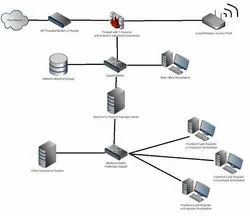 Server To Client Computer Networking Services, Lucknow,Uttar Pradesh