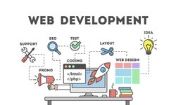 Offshore Website Development Services