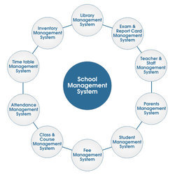 Ezee File Online School Management System Software, Attendance