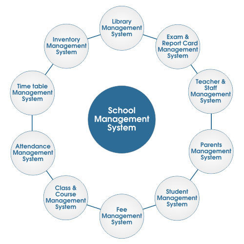 Ezee File Online School Management System Software, Attendance