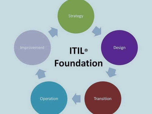 itil v3 foundations your complete exam prep course in delhi