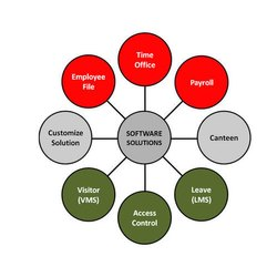 Customised Software Solution