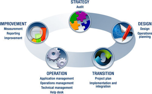 IT Infrastructure Management And Services in T-Nagar, Chennai, Orient  Technologies Pvt. Ltd. | ID: 19062281491