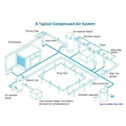 Compressed Air Piping Design Service
