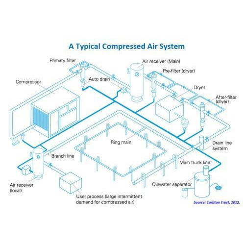 Compressed Air Piping Design Service In Moshi Pune Peco Projects Private Limited Id 12077750388