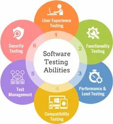 Software Quality and Management Testing Services