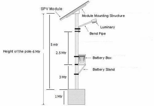 Solar Street Light Manufacturer from Ghaziabad