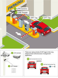 Car Park Solution Security Parking Management System
