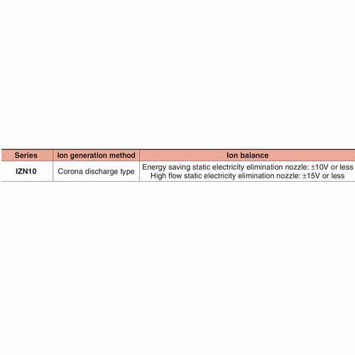 SMC Ionizer/Nozzle Type IZN10 - View Specifications
