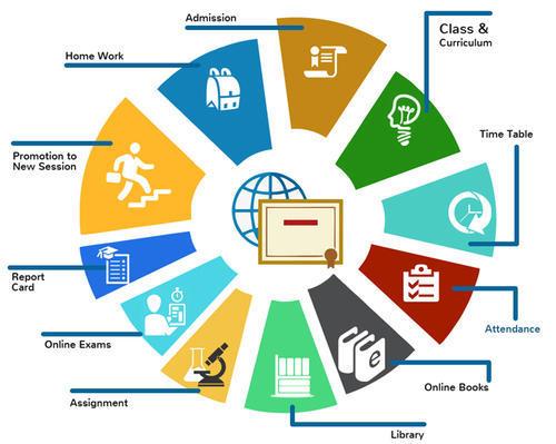 Smart School Management Software At Rs 29000 Unit School