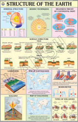 Structure Of The Earth For Physical Geography Chart