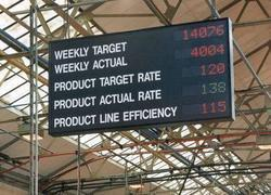 Indoor Factory Use For Production Record LED Display Board