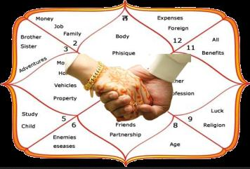 Image result for horoscope-matching