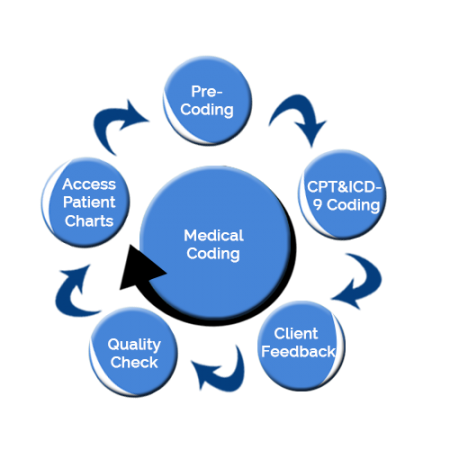 Medical coding services in madhavaram chennai id 19014672848 medical coding services solutioingenieria Image collections