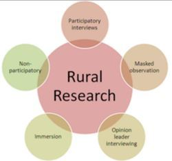 Rural Research Services