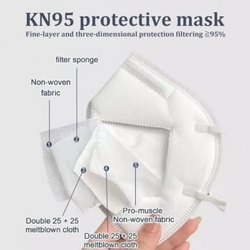 Disposable 5 Layer Face Mask, Certification: Its Laboratory