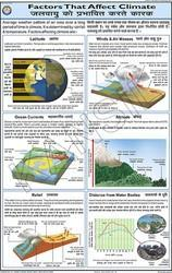 Factors that Affect Climate For Geography Chart